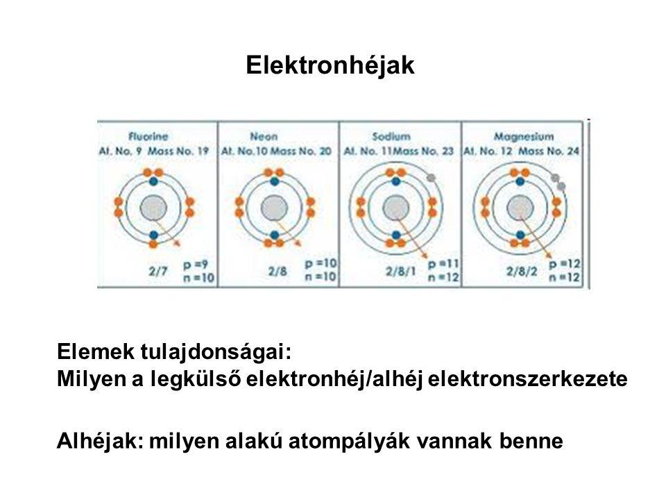 Elektronhéjak Elemek tulajdonságai: Milyen a legkülső elektronhéj/alhéj elektronszerkezete Alhéjak: milyen alakú atompályák vannak benne