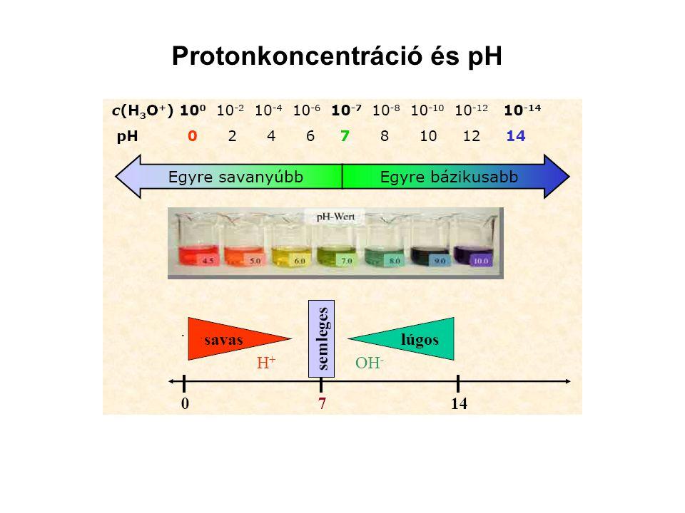 Protonkoncentráció és pH