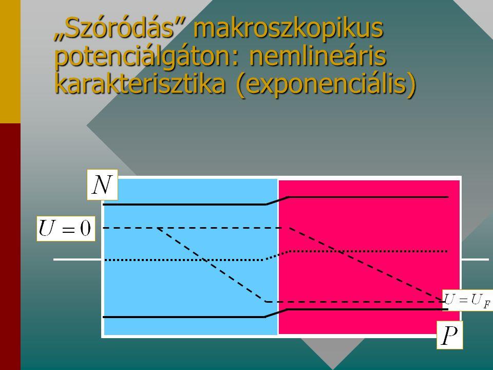 """""""Szóródás"""" makroszkopikus potenciálgáton: nemlineáris karakterisztika (exponenciális)"""