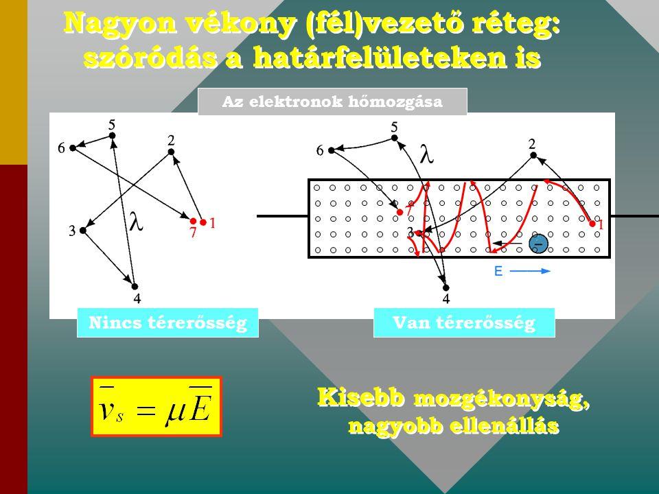 Nagyon vékony (fél)vezető réteg: szóródás a határfelületeken is Nincs térerősségVan térerősség Az elektronok hőmozgása Kisebb mozgékonyság, nagyobb el