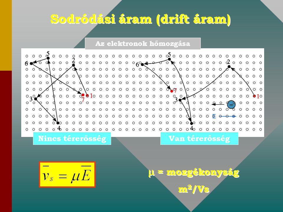Sodródási áram (drift áram) Nincs térerősségVan térerősség Az elektronok hőmozgása  = mozgékonyság m 2 /Vs  = mozgékonyság m 2 /Vs