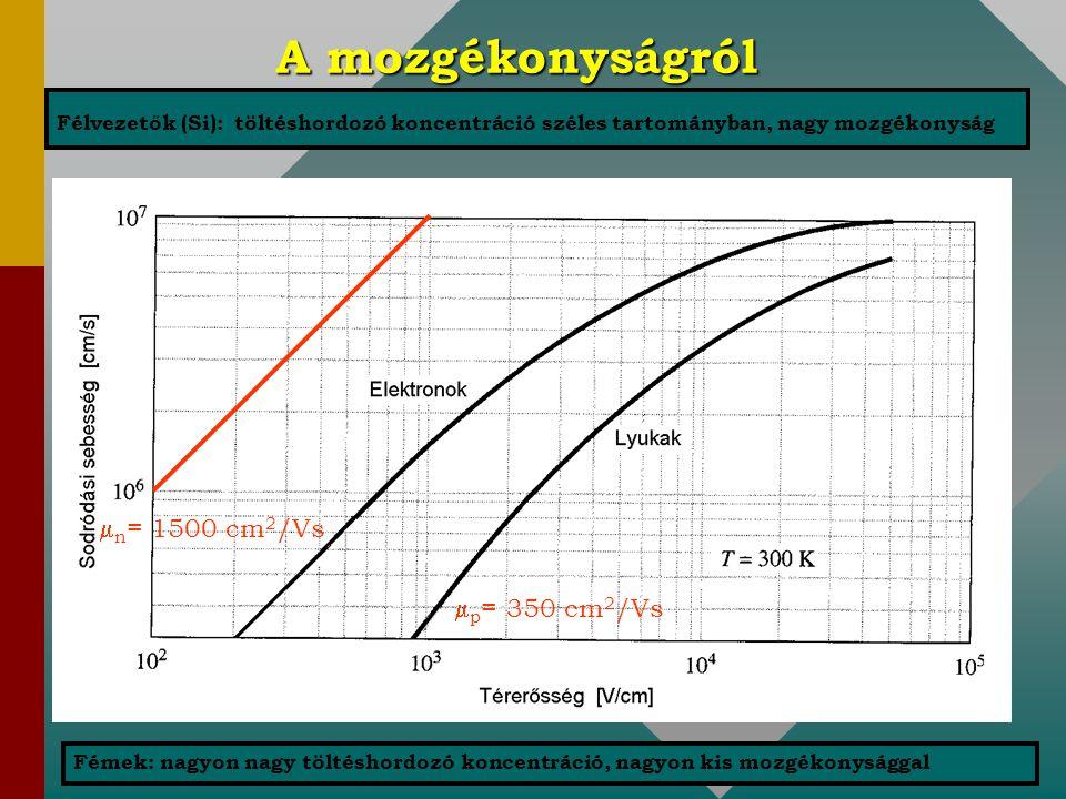 A mozgékonyságról  n = 1500 cm 2 /Vs  p = 350 cm 2 /Vs Félvezetők (Si): töltéshordozó koncentráció széles tartományban, nagy mozgékonyság Fémek: nag