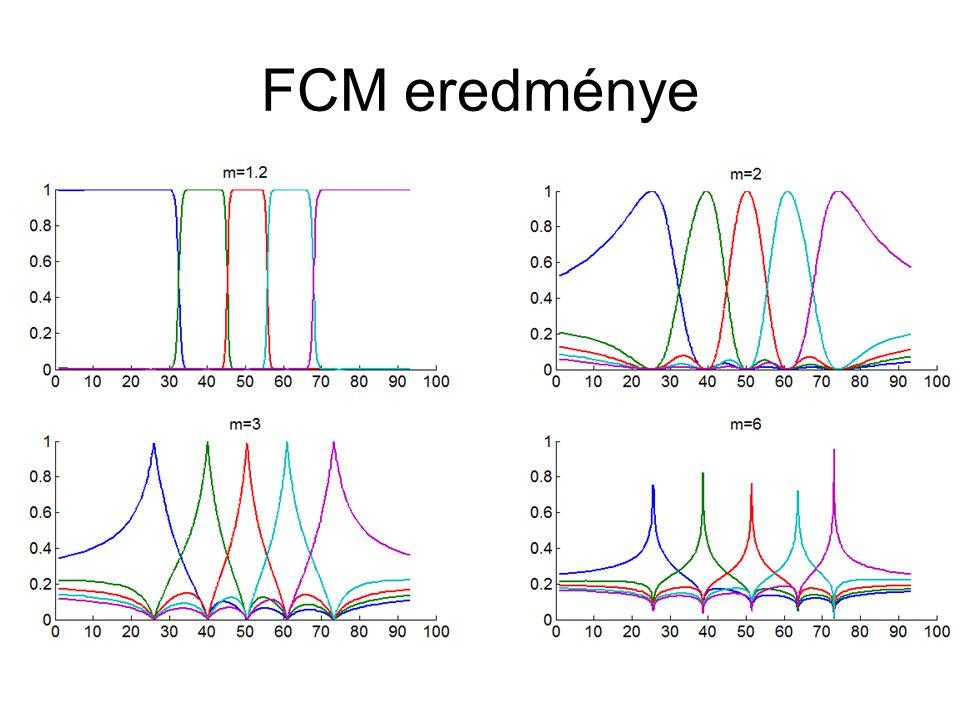 FCM eredménye