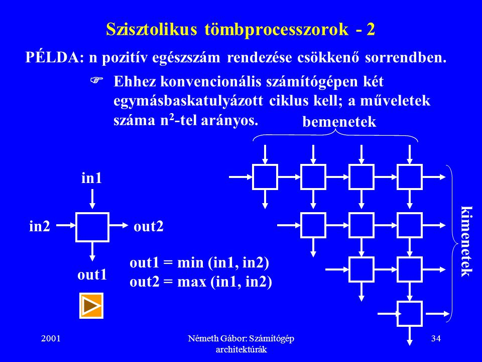 2001Németh Gábor: Számítógép architektúrák 34 Szisztolikus tömbprocesszorok - 2 PÉLDA: n pozitív egészszám rendezése csökkenő sorrendben.  Ehhez konv