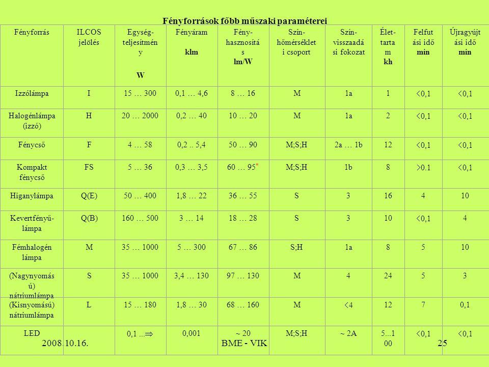 2008.10.16.BME - VIK25 Fényforrások főbb műszaki paraméterei FényforrásILCOS jelölés Egység- teljesítmén y W Fényáram klm Fény- hasznosítá s lm/W Szín