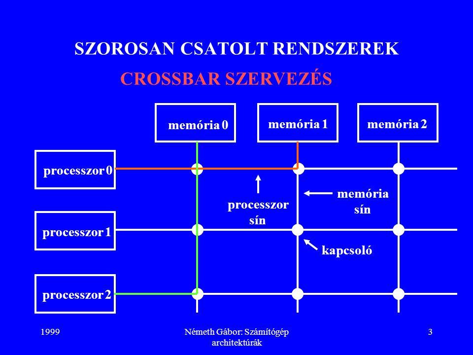 1999Németh Gábor: Számítógép architektúrák 3 SZOROSAN CSATOLT RENDSZEREK CROSSBAR SZERVEZÉS processzor 0 processzor 1 processzor 2 memória 0 memória 1