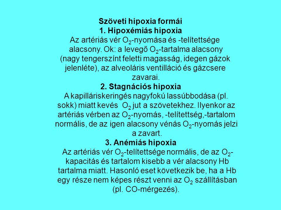 Szöveti hipoxia formái 1.