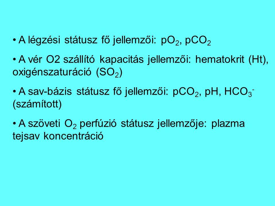 A légzési státusz fő jellemzői: pO 2, pCO 2 A vér O2 szállító kapacitás jellemzői: hematokrit (Ht), oxigénszaturáció (SO 2 ) A sav-bázis státusz fő jellemzői: pCO 2, pH, HCO 3 - (számított) A szöveti O 2 perfúzió státusz jellemzője: plazma tejsav koncentráció