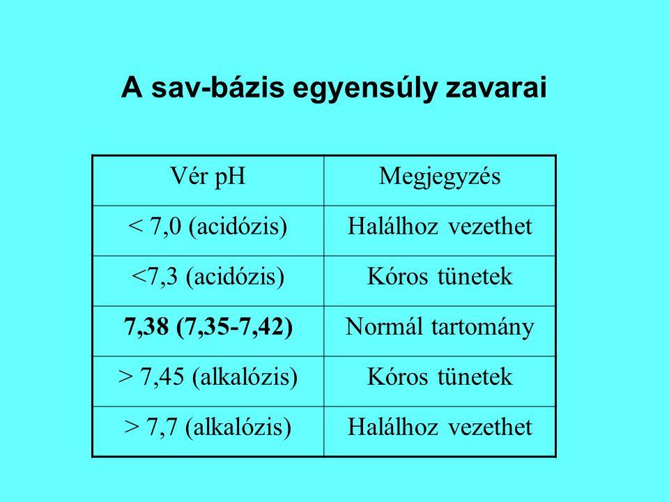 A sav-bázis egyensúly zavarai Vér pHMegjegyzés < 7,0 (acidózis)Halálhoz vezethet <7,3 (acidózis)Kóros tünetek 7,38 (7,35-7,42)Normál tartomány > 7,45 (alkalózis)Kóros tünetek > 7,7 (alkalózis)Halálhoz vezethet