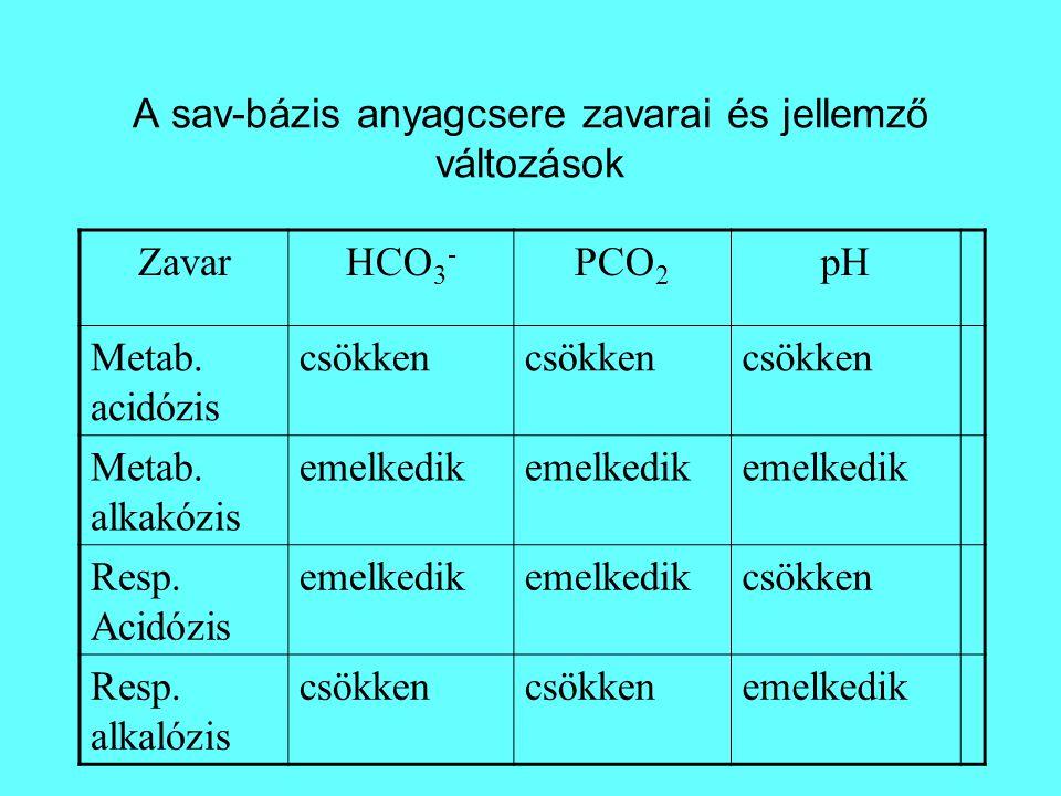 A sav-bázis anyagcsere zavarai és jellemző változások ZavarHCO 3 - PCO 2 pH Metab.