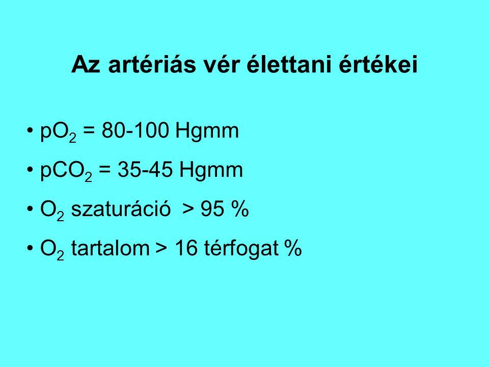 Az artériás vér élettani értékei pO 2 = 80-100 Hgmm pCO 2 = 35-45 Hgmm O 2 szaturáció > 95 % O 2 tartalom > 16 térfogat %