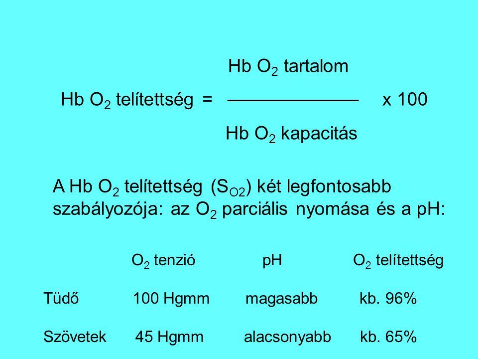 Hb O 2 tartalom Hb O 2 telítettség = x 100 Hb O 2 kapacitás A Hb O 2 telítettség (S O2 ) két legfontosabb szabályozója: az O 2 parciális nyomása és a pH: O 2 tenzió pH O 2 telítettség Tüdő 100 Hgmm magasabb kb.