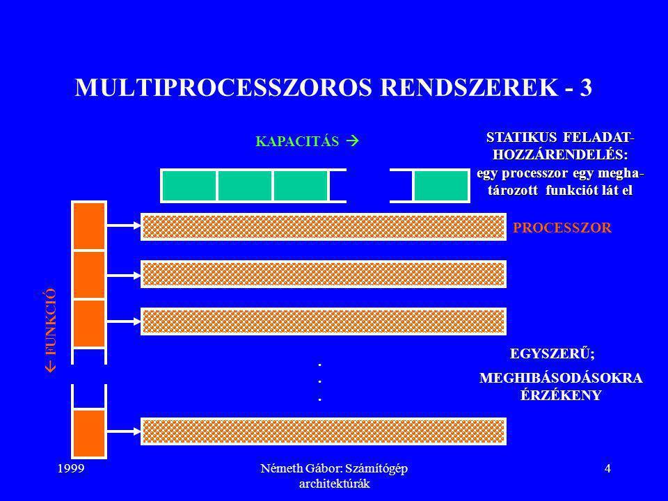 1999Németh Gábor: Számítógép architektúrák 5 MULTIPROCESSZOROS RENDSZEREK - 4 KAPACITÁS  BONYOLULT OPERÁCIÓS RENDSZER; MEGHIBÁSODÁSOK ESETÉN ÁTKONFIGURÁLHATÓ  FUNKCIÓ PROCESSZOR DINAMIKUS FELADAT- HOZZÁRENDELÉS: egy processzor minden funkciót elláthat a kapacitás egy részére kapacitás egy részére...