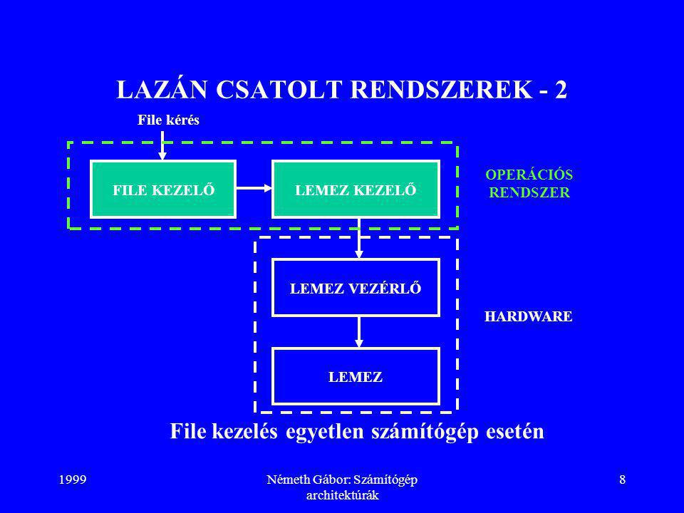 1999Németh Gábor: Számítógép architektúrák 8 LAZÁN CSATOLT RENDSZEREK - 2 FILE KEZELŐLEMEZ KEZELŐ LEMEZ VEZÉRLŐ LEMEZ File kérés File kezelés egyetlen számítógép esetén OPERÁCIÓS RENDSZER HARDWARE