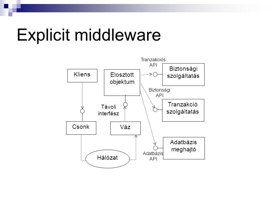 Explicit middleware Kliens Csonk Váz Elosztott objektum Hálózat Távoli interfész Tranzakció szolgáltatás Adatbázis meghajtó Biztonsági szolgáltatás Bi