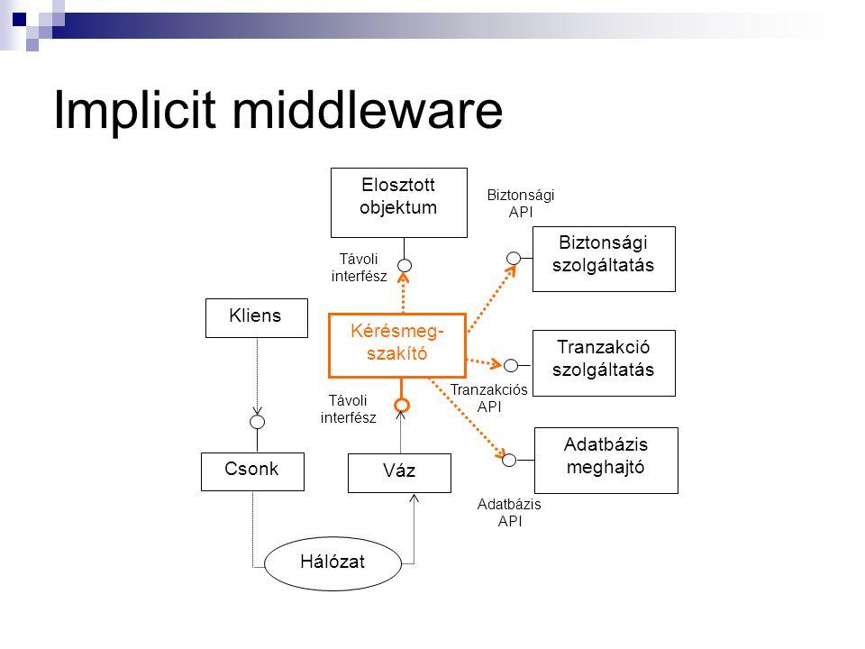 Implicit middleware Tranzakció szolgáltatás Távoli interfész Biztonsági API Kliens Csonk Váz Kérésmeg- szakító Adatbázis meghajtó Biztonsági szolgálta