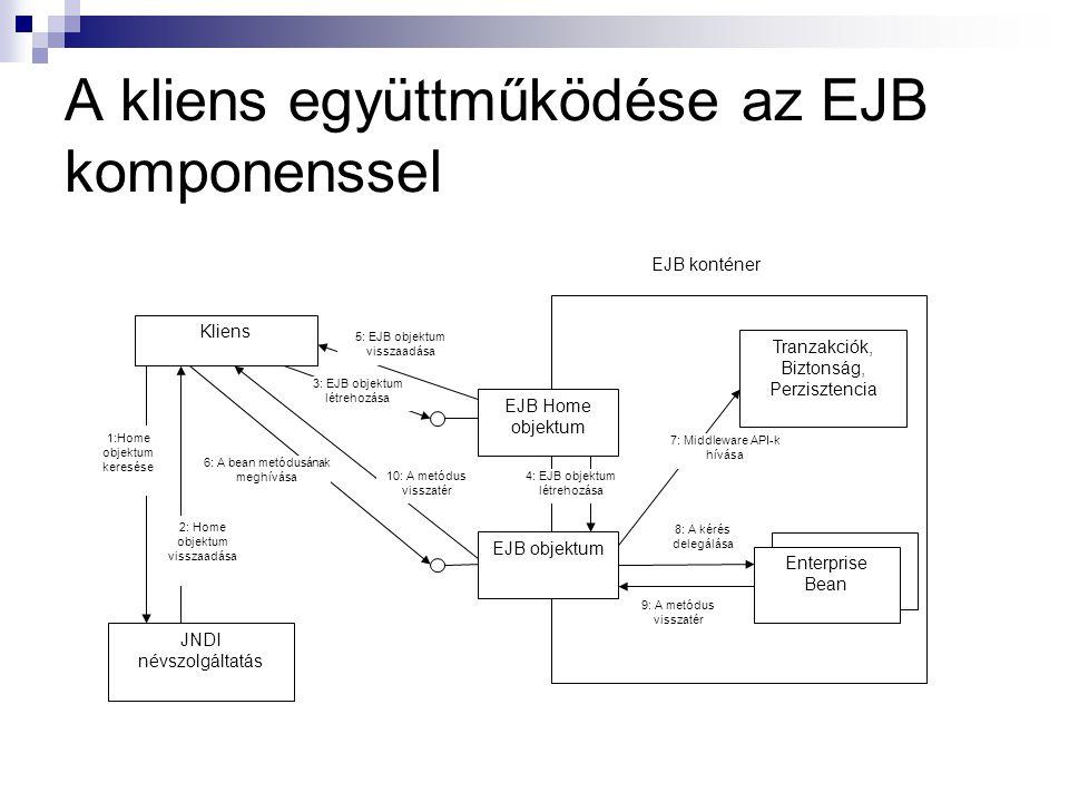 A kliens együttműködése az EJB komponenssel Kliens EJB Home objektum EJB objektum Enterprise Bean Tranzakciók, Biztonság, Perzisztencia JNDI névszolgá