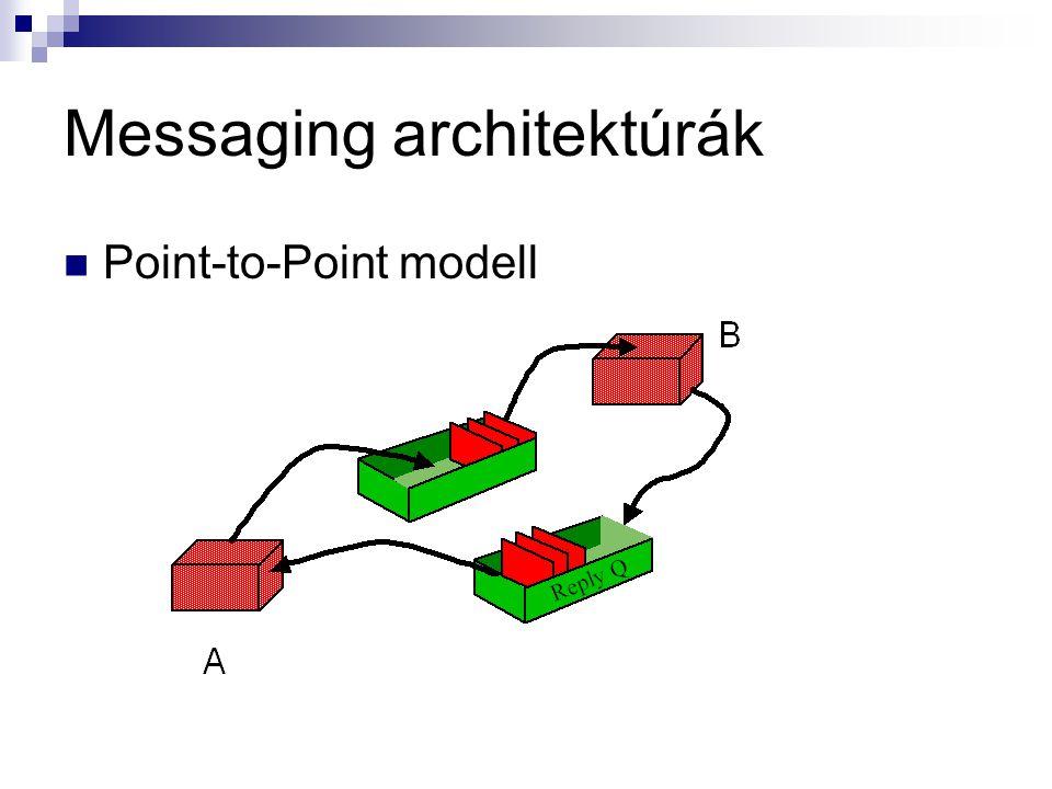 Messaging architektúrák Point-to-Point modell