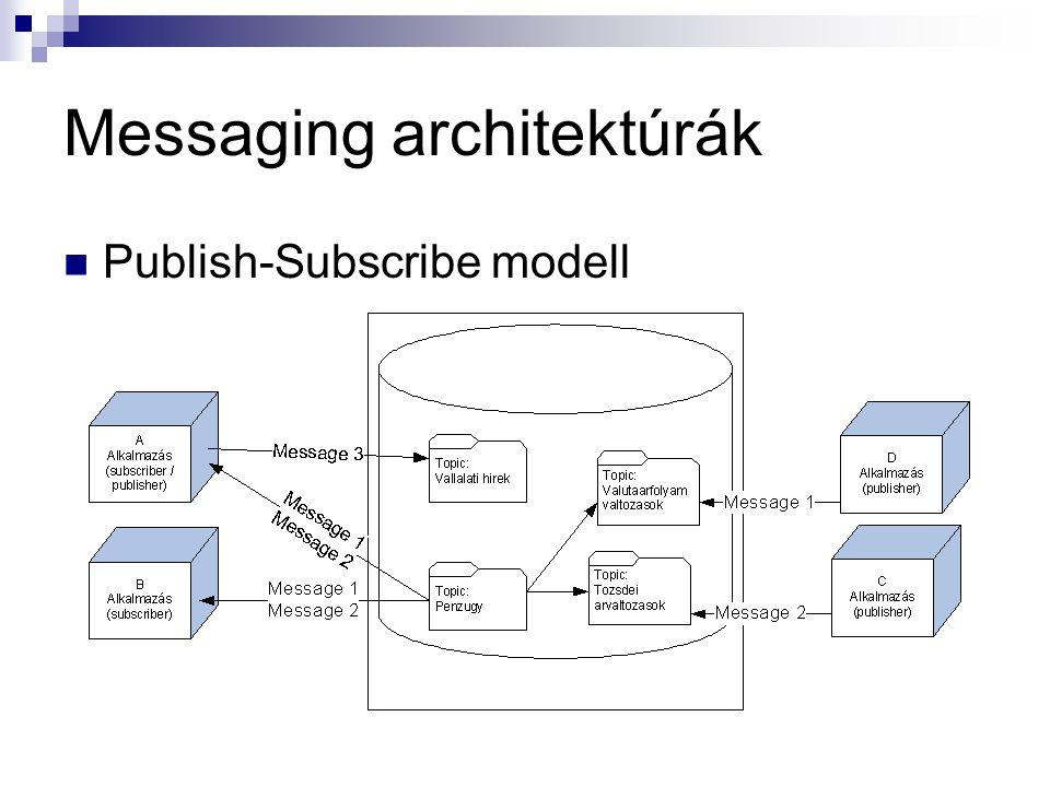 Messaging architektúrák Publish-Subscribe modell