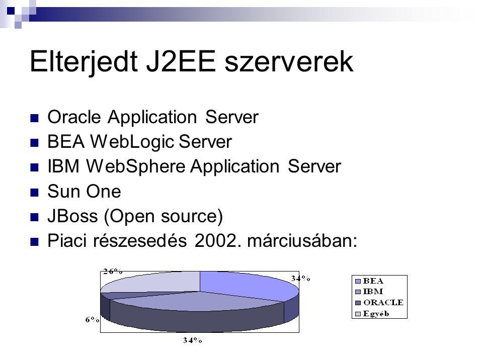 Elterjedt J2EE szerverek Oracle Application Server BEA WebLogic Server IBM WebSphere Application Server Sun One JBoss (Open source) Piaci részesedés 2