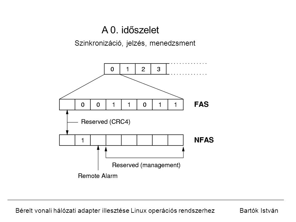 Bérelt vonali hálózati adapter illesztése Linux operációs rendszerhezBartók István A 0.