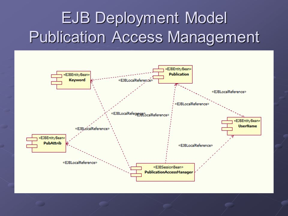 EJB Deployment Model Publication Access Management