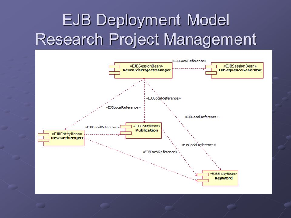 EJB Deployment Model Publication Management