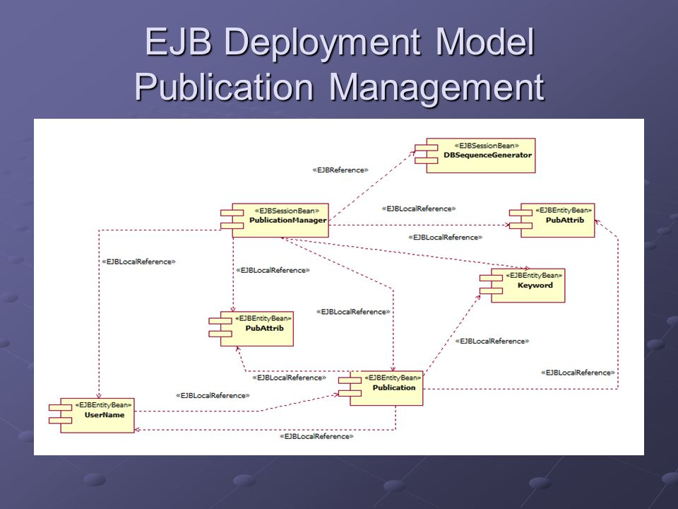 EJB Deployment Model User Management