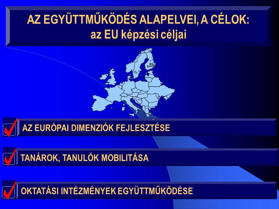 AZ EGYÜTTMŰKÖDÉS ALAPELVEI, A CÉLOK: az EU képzési céljai AZ EURÓPAI DIMENZIÓK FEJLESZTÉSE OKTATÁSI INTÉZMÉNYEK EGYÜTTMŰKÖDÉSE TANÁROK, TANULÓK MOBILI