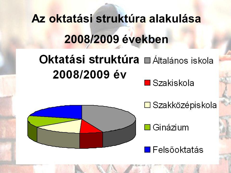 Az oktatási struktúra alakulása 2008/2009 években