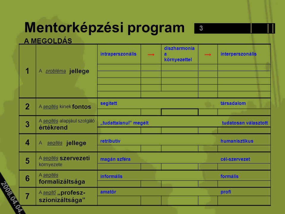 3 Mentorképzési program 1 A probléma jellege intraperszonális → diszharmonia a környezettel → interperszonális 2 A segítés kinek fontos segített társa