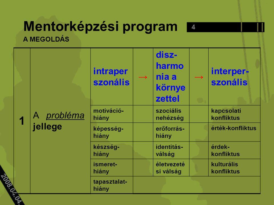 4 Mentorképzési program 2008.04.04..