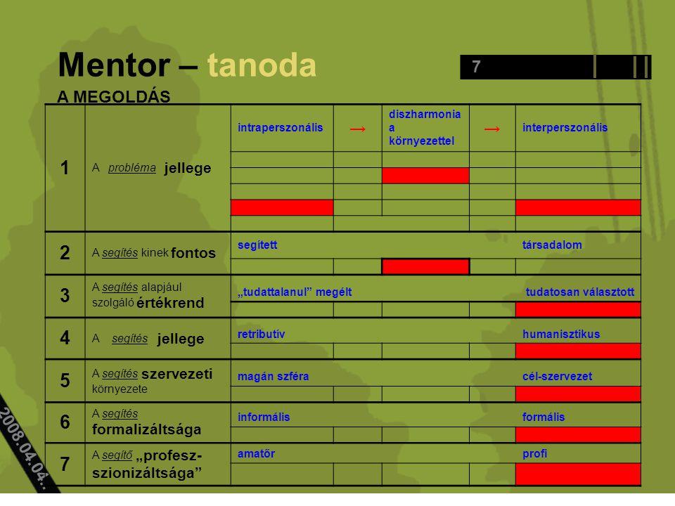 7 Mentor – tanoda 2008.04.04.. 1 A probléma jellege intraperszonális → diszharmonia a környezettel → interperszonális 2 A segítés kinek fontos segítet