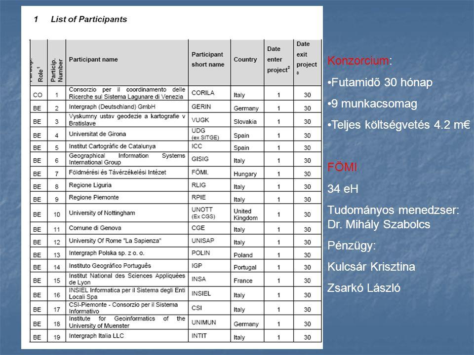 Konzorcium: Futamidő 30 hónap 9 munkacsomag Teljes költségvetés 4.2 m€ FÖMI 34 eH Tudományos menedzser: Dr. Mihály Szabolcs Pénzügy: Kulcsár Krisztina