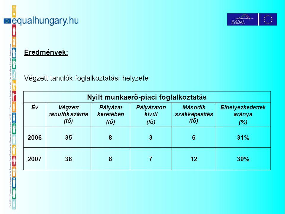 Eredmények: Végzett tanulók foglalkoztatási helyzete Nyílt munkaerő-piaci foglalkoztatás ÉvVégzett tanulók száma (fő) Pályázat keretében (fő) Pályázat