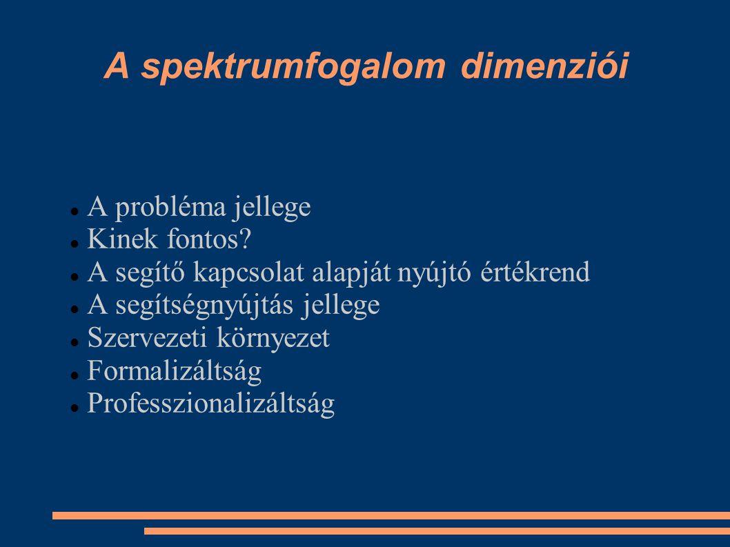 A spektrumfogalom dimenziói A probléma jellege Kinek fontos? A segítő kapcsolat alapját nyújtó értékrend A segítségnyújtás jellege Szervezeti környeze