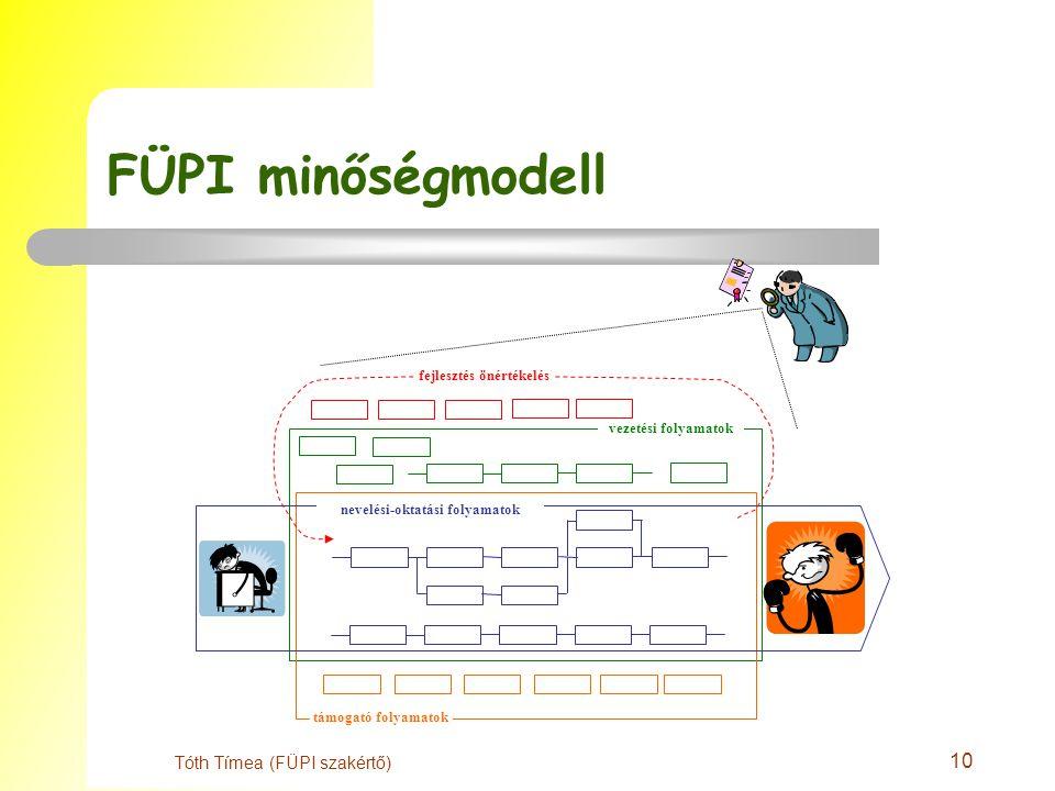 10 Tóth Tímea (FÜPI szakértő) FÜPI minőségmodell vezetési folyamatok támogató folyamatok nevelési-oktatási folyamatok fejlesztés önértékelés