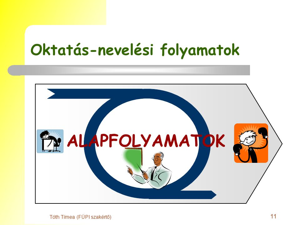 11 Tóth Tímea (FÜPI szakértő) Oktatás-nevelési folyamatok ALAPFOLYAMATOK