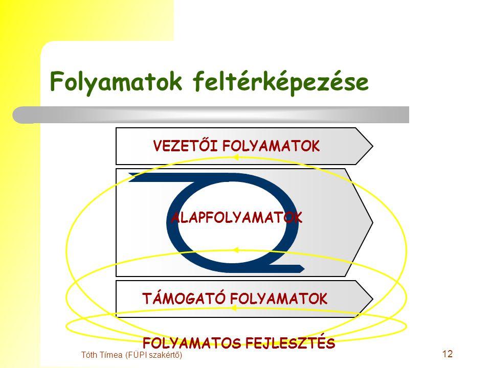 12 Tóth Tímea (FÜPI szakértő) Folyamatok feltérképezése ALAPFOLYAMATOK VEZETŐI FOLYAMATOKTÁMOGATÓ FOLYAMATOK FOLYAMATOS FEJLESZTÉS