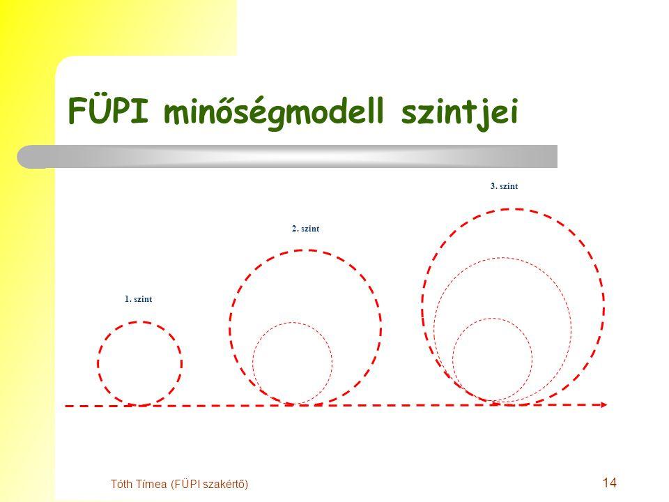 14 Tóth Tímea (FÜPI szakértő) FÜPI minőségmodell szintjei 1. szint 2. szint 3. szint