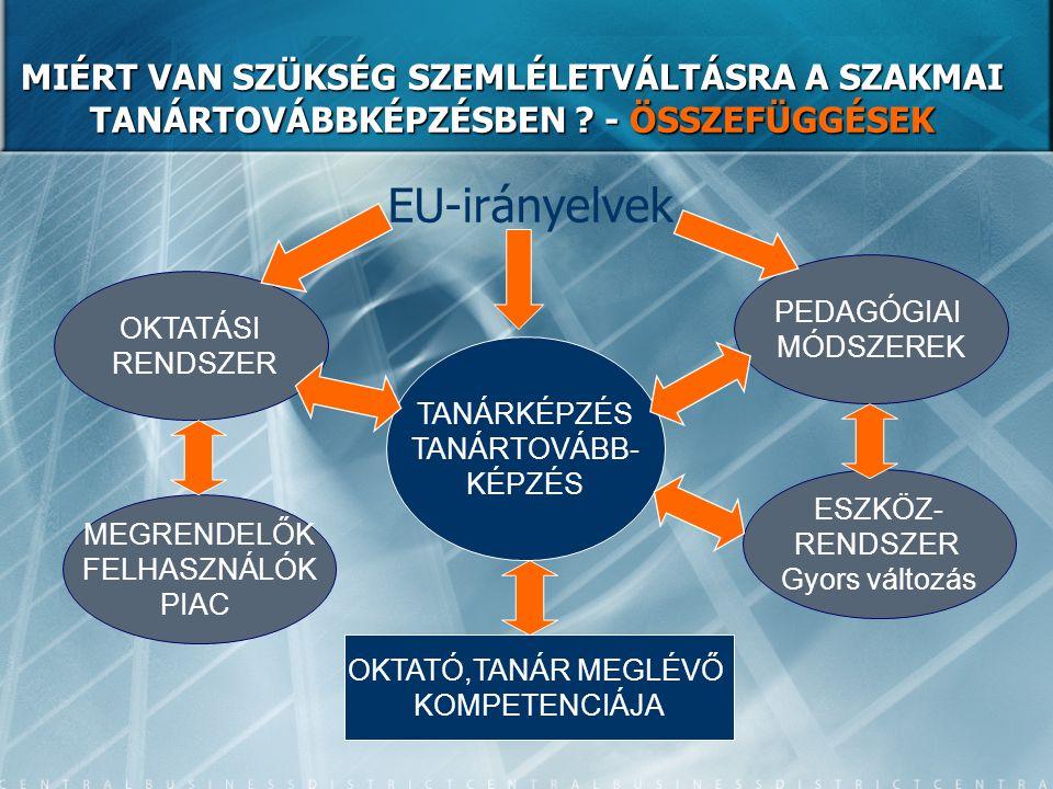 MIÉRT VAN SZÜKSÉG SZEMLÉLETVÁLTÁSRA A SZAKMAI TANÁRTOVÁBBKÉPZÉSBEN ? - ÖSSZEFÜGGÉSEK EU-irányelvek PEDAGÓGIAI MÓDSZEREK ESZKÖZ- RENDSZER Gyors változá