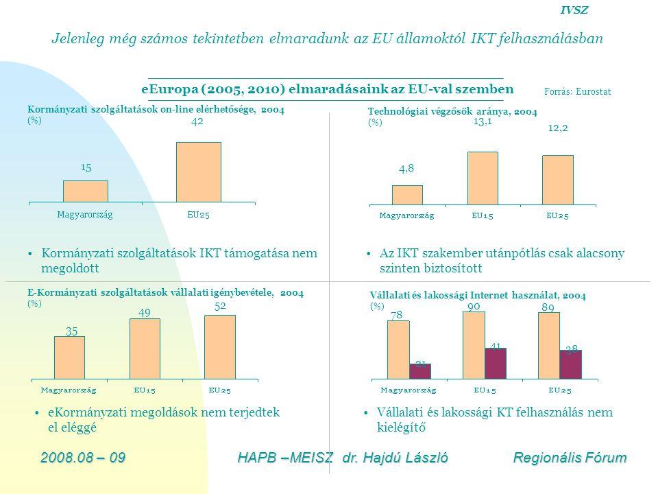 2008.08 – 09HAPB –MEISZ dr. Hajdú László Regionális Fórum Kormányzati szolgáltatások on-line elérhetősége, 2004 (%) 15 42 Forrás: Eurostat E-Kormányza