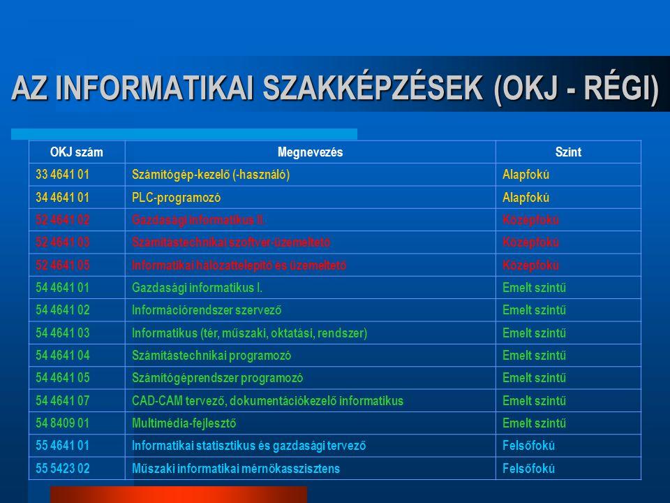 AZ INFORMATIKAI SZAKKÉPZÉSEK (OKJ - RÉGI) OKJ számMegnevezésSzint 33 4641 01Számítógép-kezelő (-használó)Alapfokú 34 4641 01PLC-programozóAlapfokú 52 4641 02Gazdasági informatikus II.Középfokú 52 4641 03Számítástechnikai szoftver-üzemeltetőKözépfokú 52 4641 05Informatikai hálózattelepítő és üzemeltetőKözépfokú 54 4641 01Gazdasági informatikus I.Emelt szintű 54 4641 02Információrendszer szervezőEmelt szintű 54 4641 03Informatikus (tér, műszaki, oktatási, rendszer)Emelt szintű 54 4641 04Számítástechnikai programozóEmelt szintű 54 4641 05Számítógéprendszer programozóEmelt szintű 54 4641 07CAD-CAM tervező, dokumentációkezelő informatikusEmelt szintű 54 8409 01Multimédia-fejlesztőEmelt szintű 55 4641 01Informatikai statisztikus és gazdasági tervezőFelsőfokú 55 5423 02Műszaki informatikai mérnökasszisztensFelsőfokú