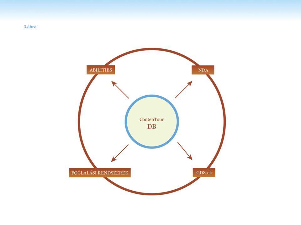 Átjárhatóság B2B UBL alapú szabványos turisztikai üzleti kommunikáció B2B rendszerekhez Kötegelt megrendelés-indítás tesztőleges katalógus alapján Visszaigazolás Alku Különböző feltételrendszerek teljesülése esetén fizetés, számlázás