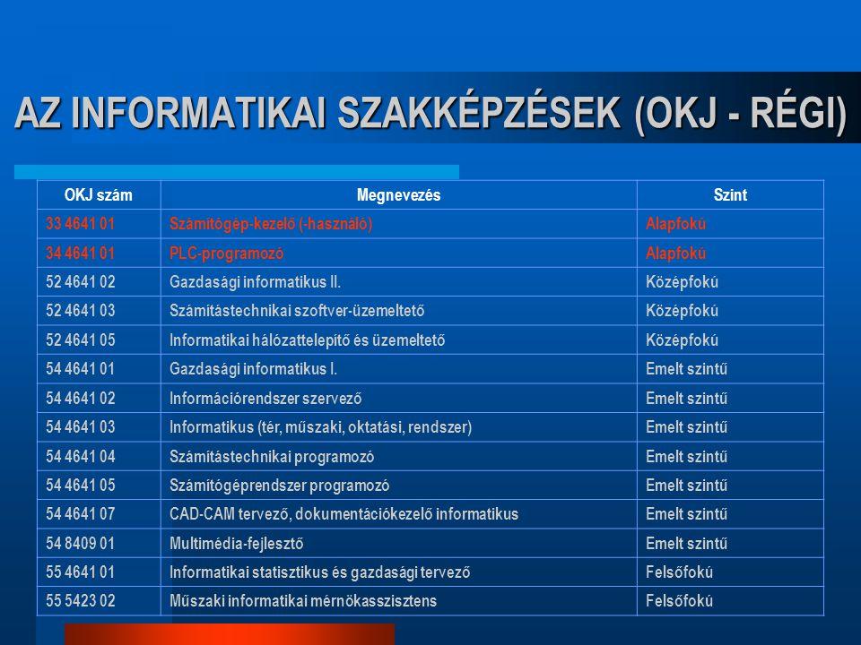 AZ INFORMATIKAI SZAKKÉPZÉSEK (OKJ - RÉGI) OKJ számMegnevezésSzint 33 4641 01Számítógép-kezelő (-használó)Alapfokú 34 4641 01PLC-programozóAlapfokú 52
