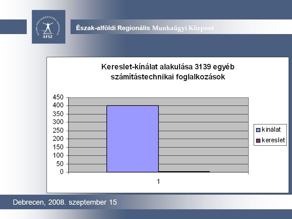 Új arculati javaslatok Debrecen, 2008. szeptember 15 Észak-alföldi Regionális Munkaügyi Központ