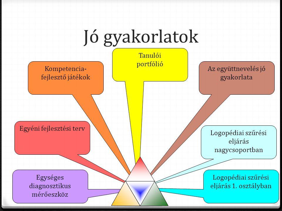 Jó gyakorlatok Egységes diagnosztikus mérőeszköz Egyéni fejlesztési terv Kompetencia- fejlesztő játékok Tanulói portfólió Az együttnevelés jó gyakorla
