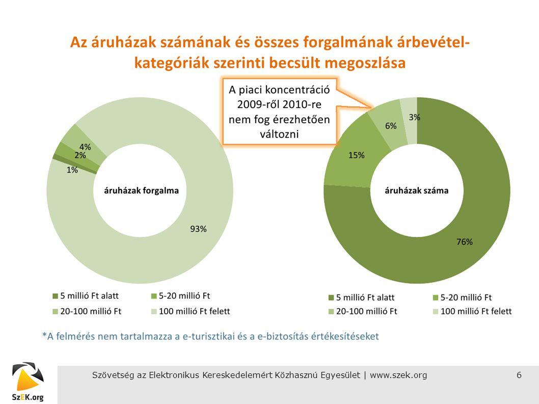 Szövetség az Elektronikus Kereskedelemért Közhasznú Egyesület | www.szek.org17 http://szek.org