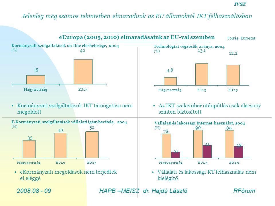 2008.08 - 09HAPB –MEISZ dr. Hajdú László RFórum Kormányzati szolgáltatások on-line elérhetősége, 2004 (%) 15 42 Forrás: Eurostat E-Kormányzati szolgál