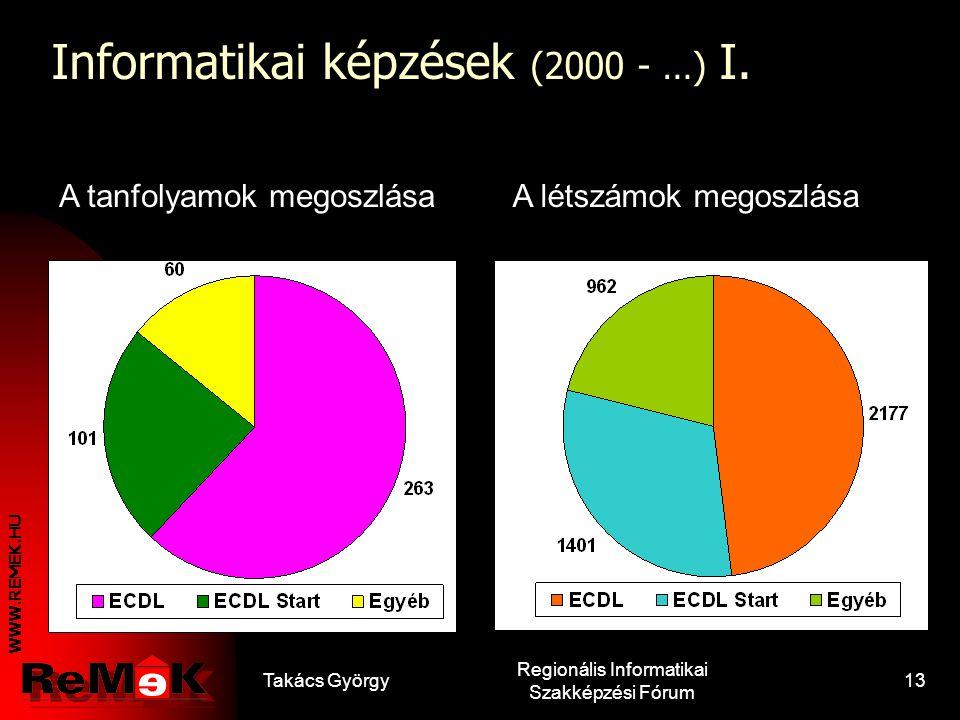 WWW.REMEK.HU Takács György Regionális Informatikai Szakképzési Fórum 12 OKJ-s informatikai végzettségek II. Informatikai statisztikus és gazdasági ter